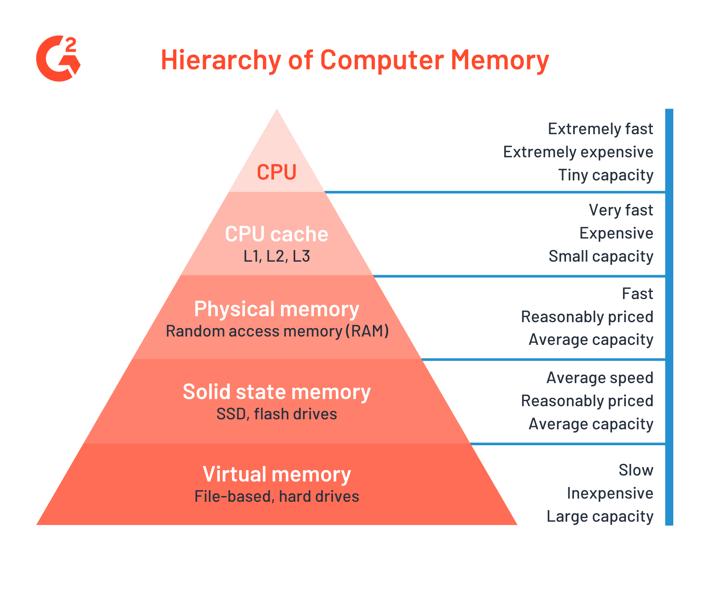 hierarchy of computer memory