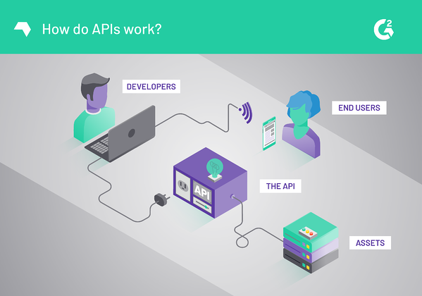 What Is an API? A Straightforward Definition for Non-Developers