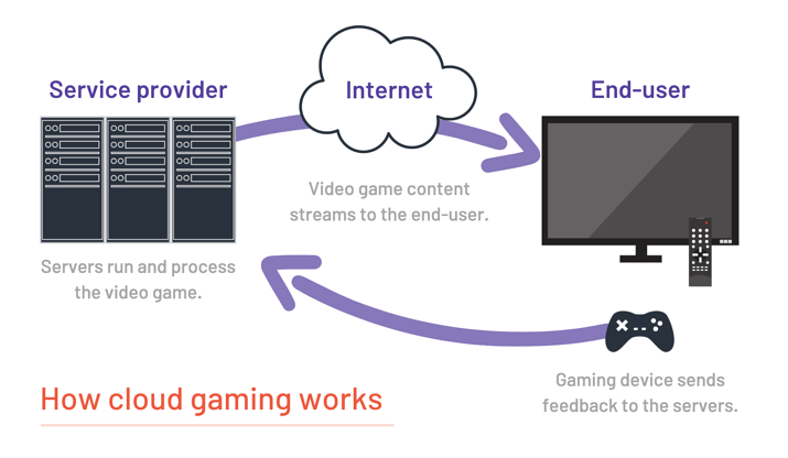 how cloud gaming works