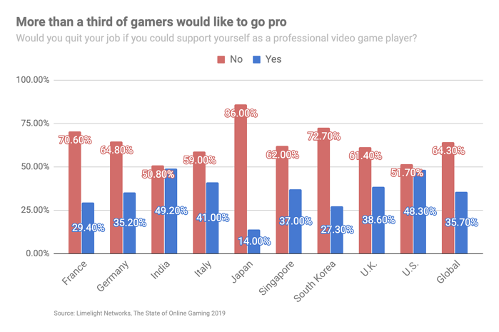 how many gamers want to play professionally
