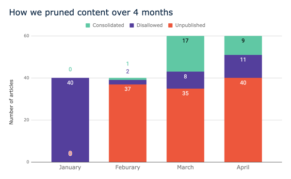 How we did content pruning