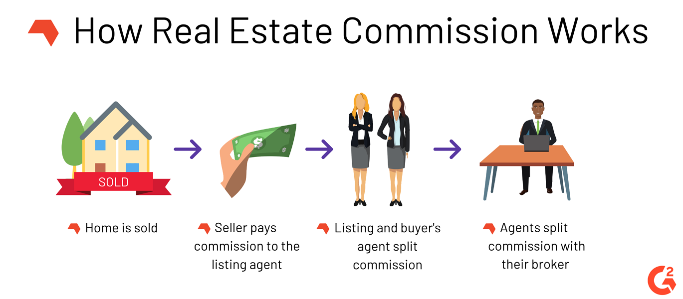 how real estate commission works