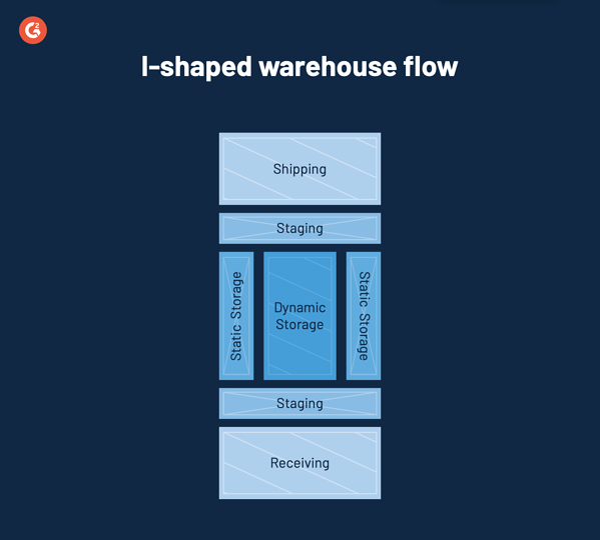 i shaped warehouse flow