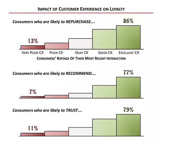 impact of customer experience on loyalty