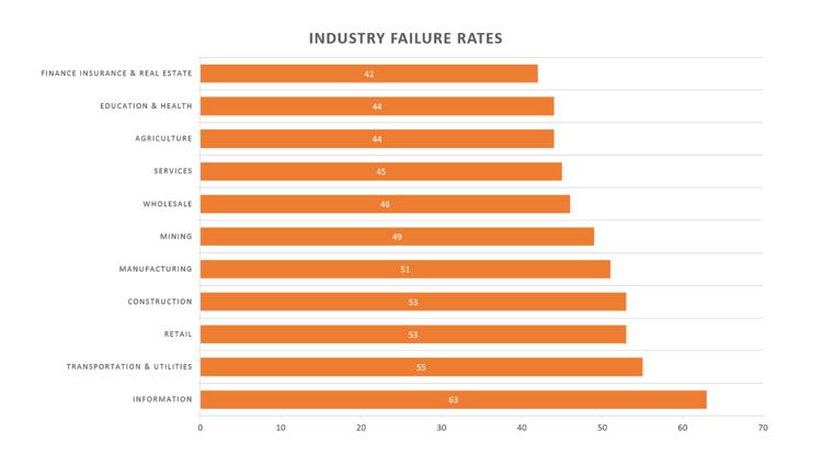 industry failure rates - failory