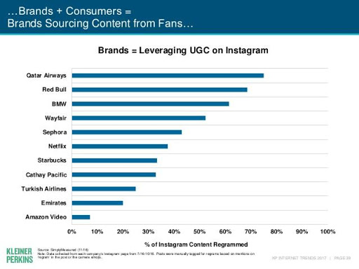 instagram ugc graph