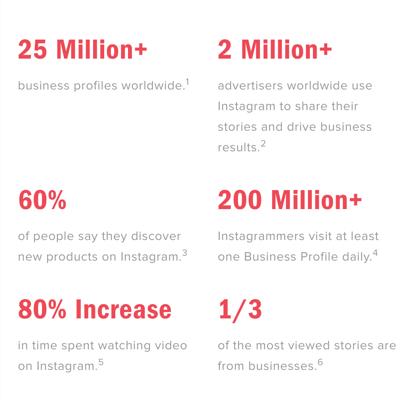 instagram data points