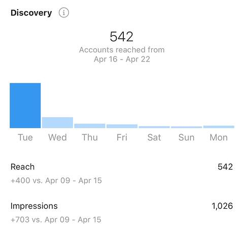 instagram insights reach and impressions