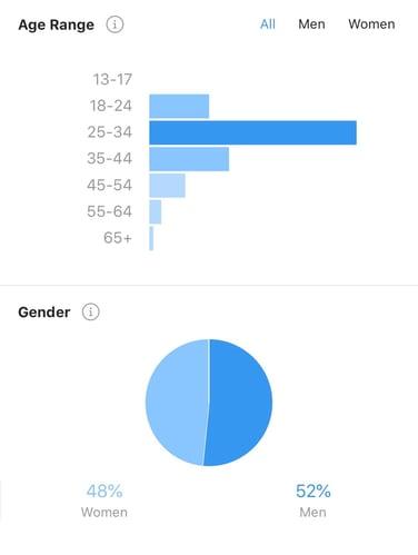 instagram insights age and gender analytics