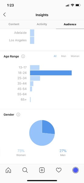 instagram insights age range and gender