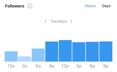 instagram insights best hour to post