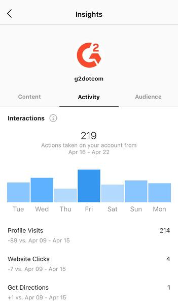 instagram insights interactions tab