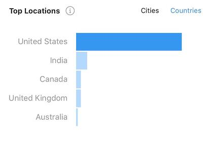 instagram insights top countries