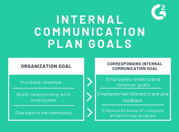 internal communication plan goals