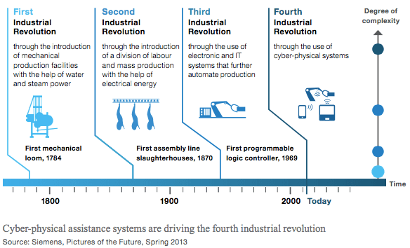 impact of industrial automation