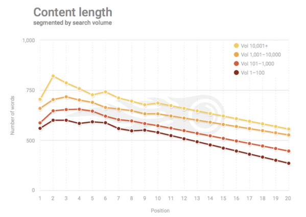 content-length-for-seo