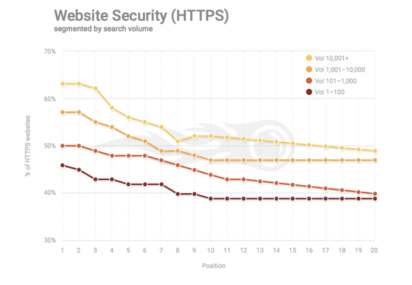 https-website-security