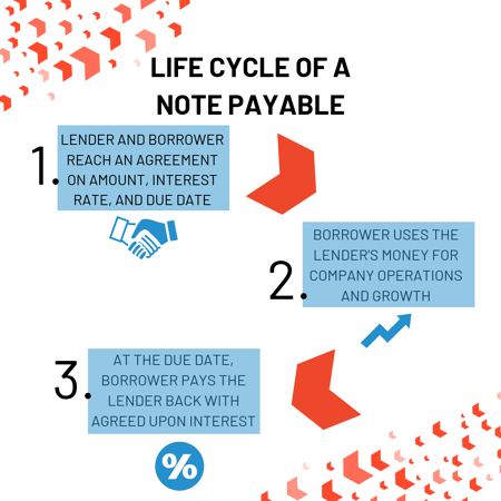 Life cycle of a note payable