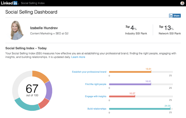 example of a linkedin social selling index dashboard