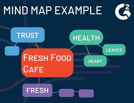 logo design mind map