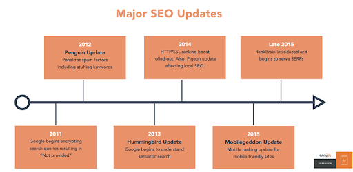 major SEO updates infographic