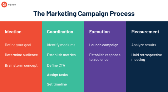 marketing campaign process