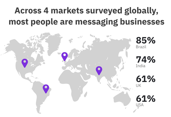 messaging businesses stats