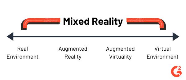 mixed reality vs augmented reality vs virtual reality