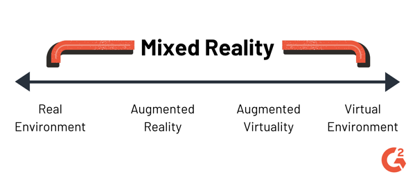 mixed reality continuum