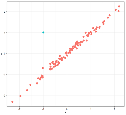 anomaly detection in data