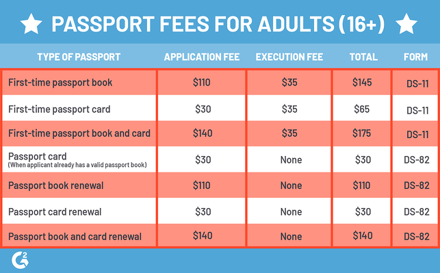 passport fees adult