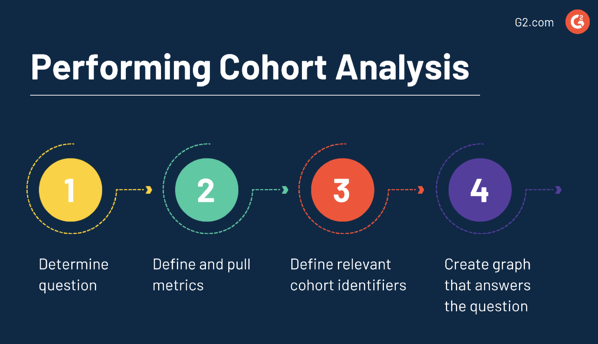 How to perform a cohort analysis
