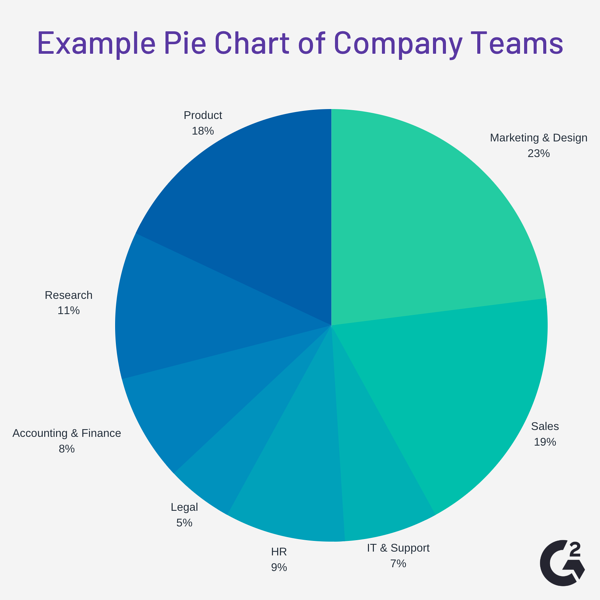 example of a pie chart data visualization