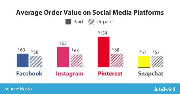 pinterest average order value