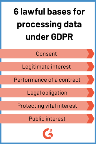six lawful bases for processing data under GDPR