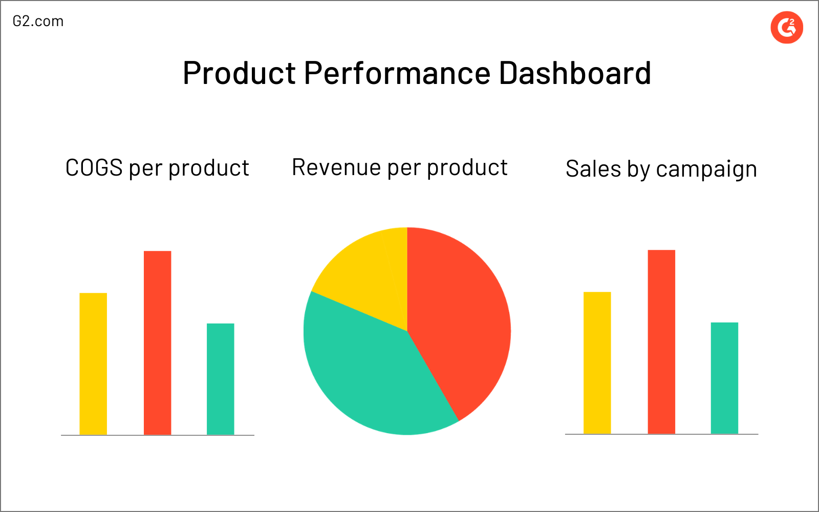 product performance dashboard example