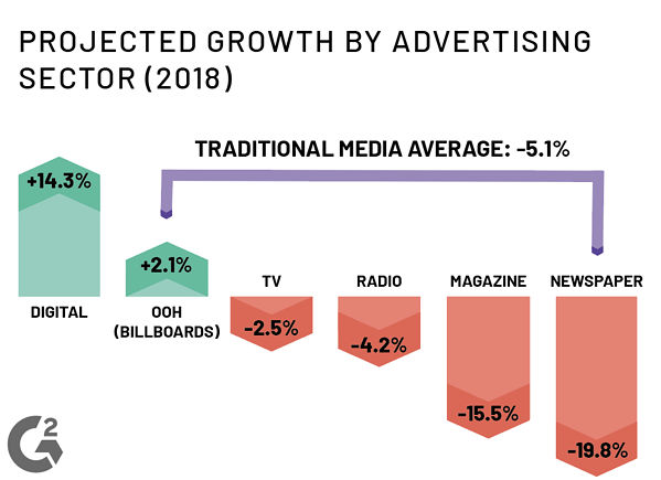 projected growth of billboard advertising