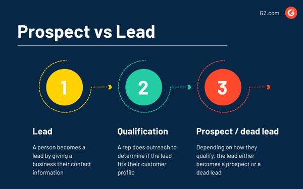 prospect vs lead