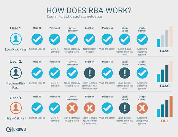 how-does-rba-work