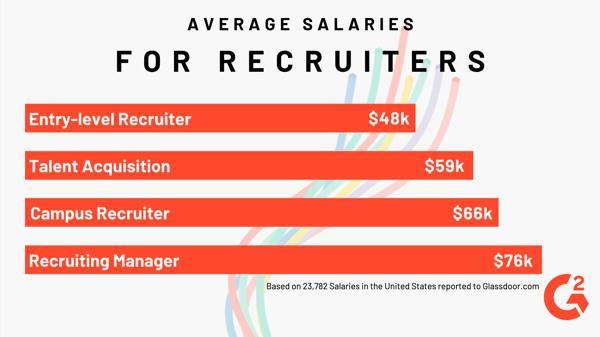 how much money do recruiters make