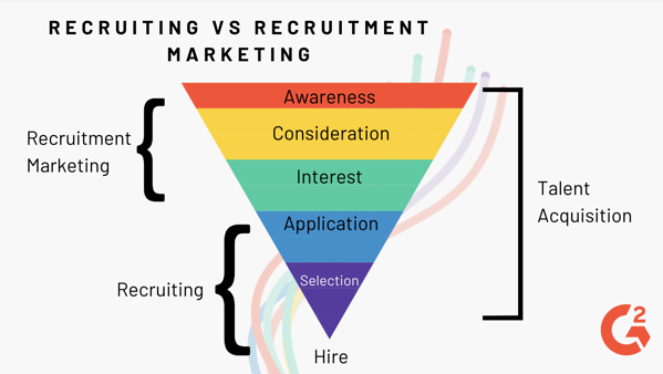 recruitment vs recruitment marketing