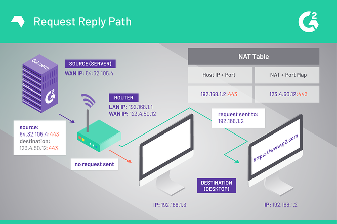 Request Reply Path