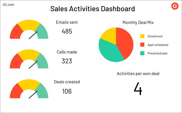 sales activities dashboard example