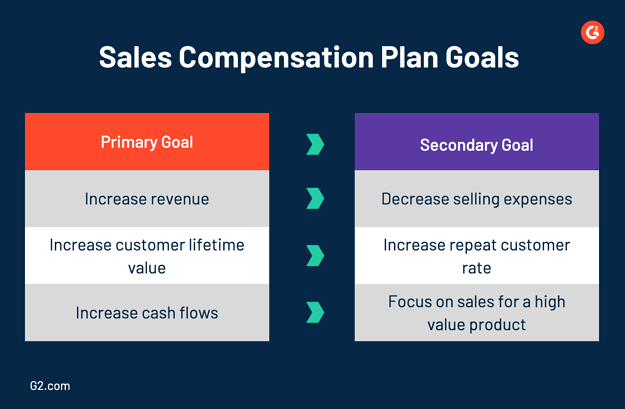 sales compensation plan goals