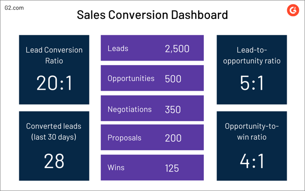 sales conversion dashboard example