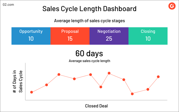 sales cycle length dashboard example