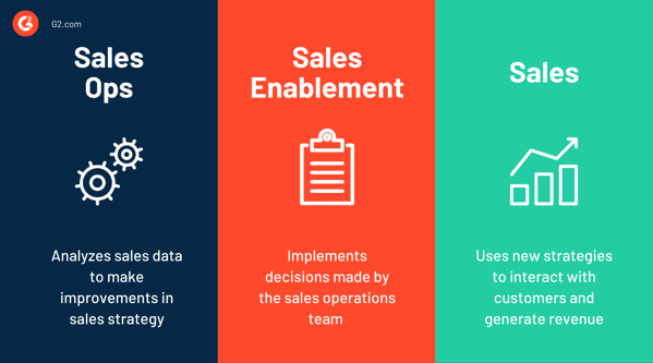 sales ops vs sales enablement