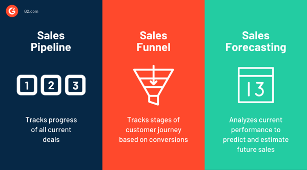 sales pipeline vs funnel vs forecasting