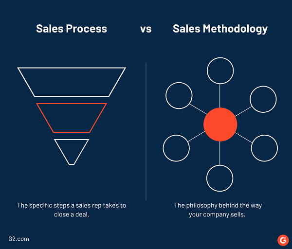sales process vs sales methodology