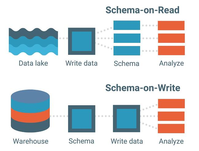 schema-on-read-vs-schema-on-write